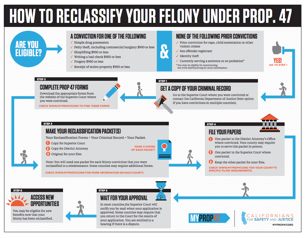 Step-by-Step Reclassification Infographic | My Prop 47